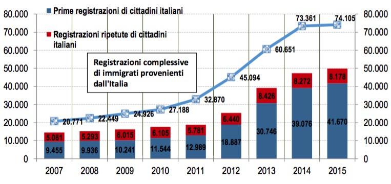 La Italiani Degli Nuova Immigrazione In Germania R34qcjL5AS
